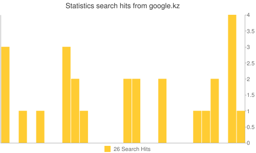 Statistics search hits from google.kz