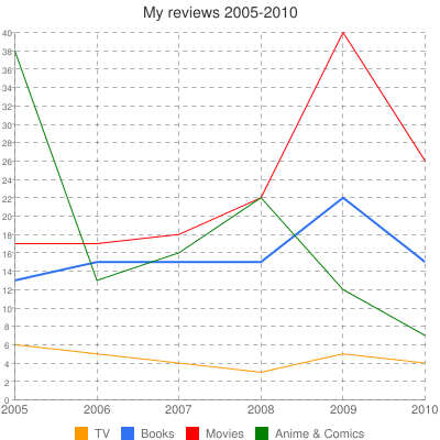 My reviews 2005-2010
