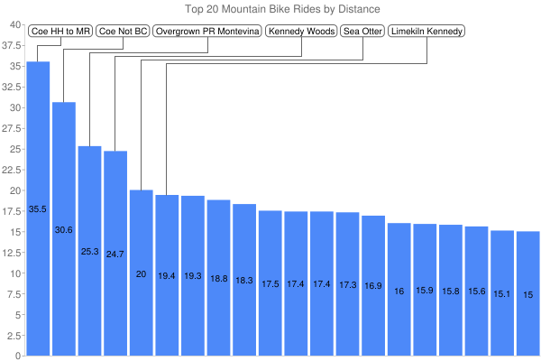 Top 20 Mountain Bike Rides by Distance