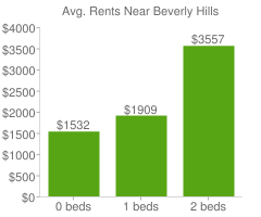 Graph of average rent prices for Beverly Hills