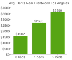 Graph of average rent prices for Brentwood Los Angeles