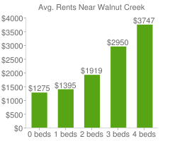 Graph of average rent prices for Walnut Creek