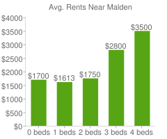 Graph of average rent prices for Malden