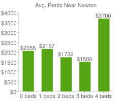 Graph of average rent prices for Newton