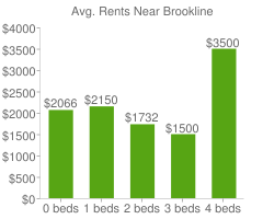 Graph of average rent prices for Brookline
