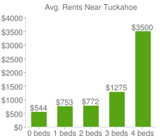 Graph of average rent prices for Tuckahoe