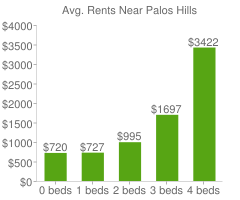 Graph of average rent prices for Palos Hills