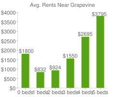Graph of average rent prices for Grapevine