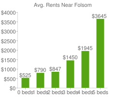 Graph of average rent prices for Folsom