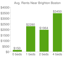 Graph of average rent prices for Brighton Boston