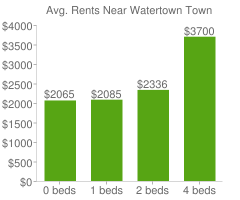 Graph of average rent prices for Watertown Town