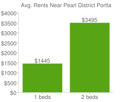 Graph of average rent prices for Pearl District Portland
