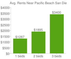 Graph of average rent prices for Pacific Beach San Diego