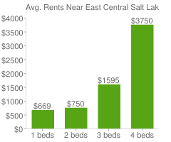 Graph of average rent prices for East Central Salt Lake City