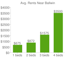 Graph of average rent prices for Ballwin