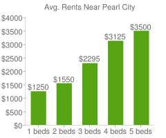 Graph of average rent prices for Pearl City