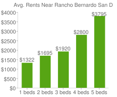 Graph of average rent prices for Rancho Bernardo San Diego
