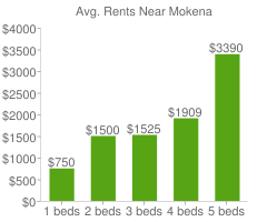 Graph of average rent prices for Mokena