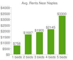 Graph of average rent prices for Naples