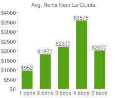 Graph of average rent prices for La Quinta