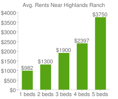 Graph of average rent prices for Highlands Ranch