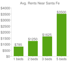Graph of average rent prices for Santa Fe