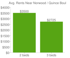 Graph of average rent prices for Norwood / Quince Boulder