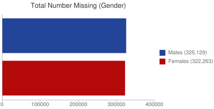Total Number Missing (Gender)