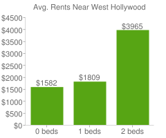 Graph of average rent prices for West Hollywood