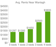 Graph of average rent prices for Wantagh