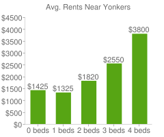 Graph of average rent prices for Yonkers