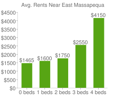 Graph of average rent prices for East Massapequa