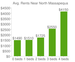 Graph of average rent prices for North Massapequa