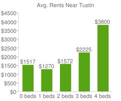 Graph of average rent prices for Tustin
