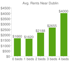Graph of average rent prices for Dublin