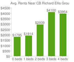 Graph of average rent prices for CB Richard Ellis Group Headquarters