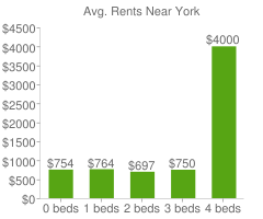 Graph of average rent prices for York