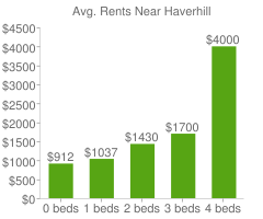 Graph of average rent prices for Haverhill