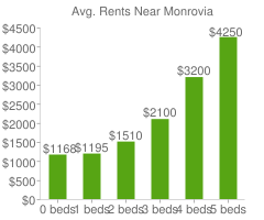 Graph of average rent prices for Monrovia
