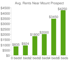 Graph of average rent prices for Mount Prospect
