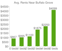 Graph of average rent prices for Buffalo Grove