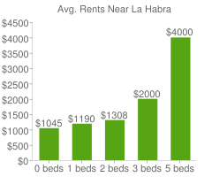 Graph of average rent prices for La Habra