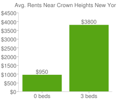 Graph of average rent prices for Crown Heights New York