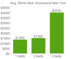 Graph of average rent prices for Gravesend New York