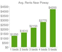 Graph of average rent prices for Poway