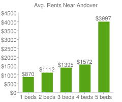 Graph of average rent prices for Andover