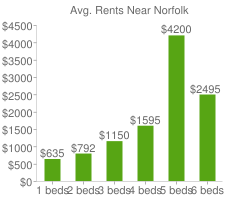 Graph of average rent prices for Norfolk