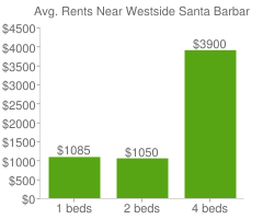 Graph of average rent prices for Westside Santa Barbara