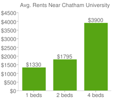 Graph of average rent prices for Chatham University