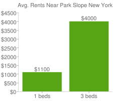 Graph of average rent prices for Park Slope New York